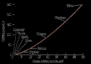 Kepler's law and Newton's Synthesis (cont