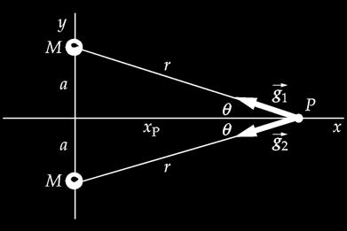 Gravitational field of two point particles ~g 1 = ~g 2 = GM r 2 g y = g 1,y + g 2,y = g 1 sin g 2 sin =0 g x = g 1,x + g 2,x = g 1 cos