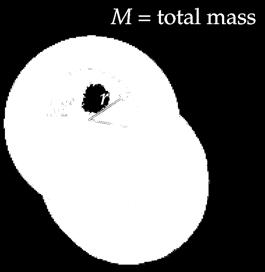 shell is zero Mass of sphere outside r exerts no force inside r