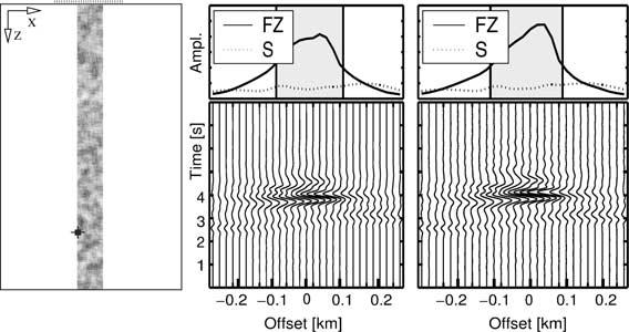 3-D calculations of fault zone guided waves 421 Figure 9. Seismograms, amplitude spectra and envelopes for the fault models with a bottleneck with a different extension in depth.