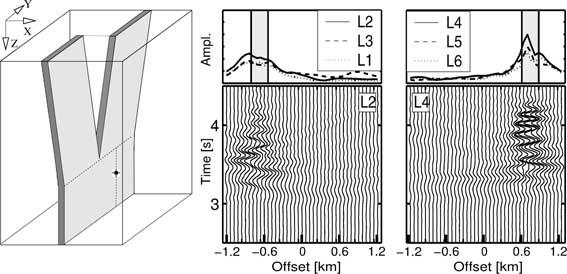 424 G. Jahnke, H. Igel and Y. Ben-Zion Figure 15. Left: split-fault model with the source shifted laterally. Middle: seismograms of receiver line L2 situated on top of the forepart of the fault.