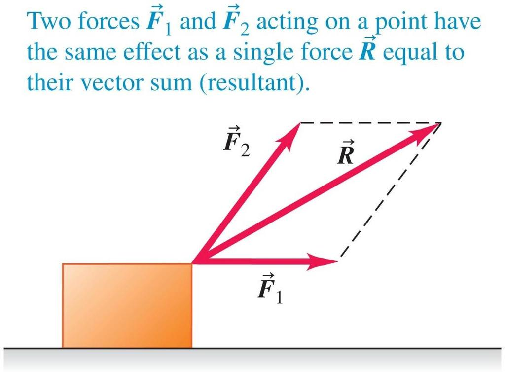 Superposition of Forces: Resultant and Components of Force Vectors An example of superposition