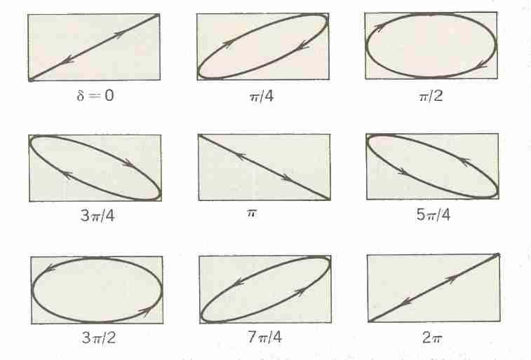 Superposition of two perpendicular simple harmonic motions