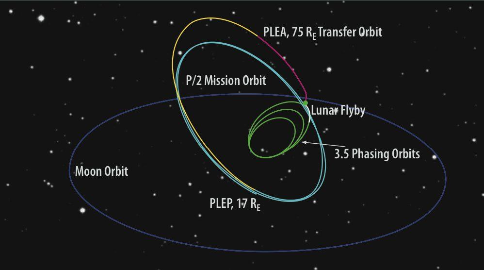 Moon Orbit Figure 5. Maneuvers and scenario for achieving the TESS mission orbit. PLEA is post lunar-encounter apogee. PLEP, 1.7 RE to 3.5 Phasing Orbits.