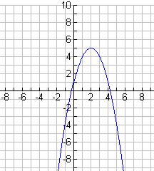 Now we are gong to graph the parabolas of the quadratc functons. 1.