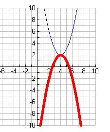 5. Sometmes we wll need to wrte the equaton of the parabola. Step 1: Locate the Verte Step : Locate another pont Step 3: Plug n to y = a( h) + k and solve for a. 3. verte s ( 3, 6 ) and y-ntercept s 4.