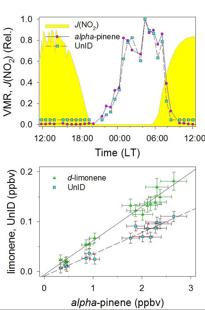 968 J. L. Ambrose et al.: A comparison of GC-FID and PTR-MS toluene measurements in ambient air Table 5.
