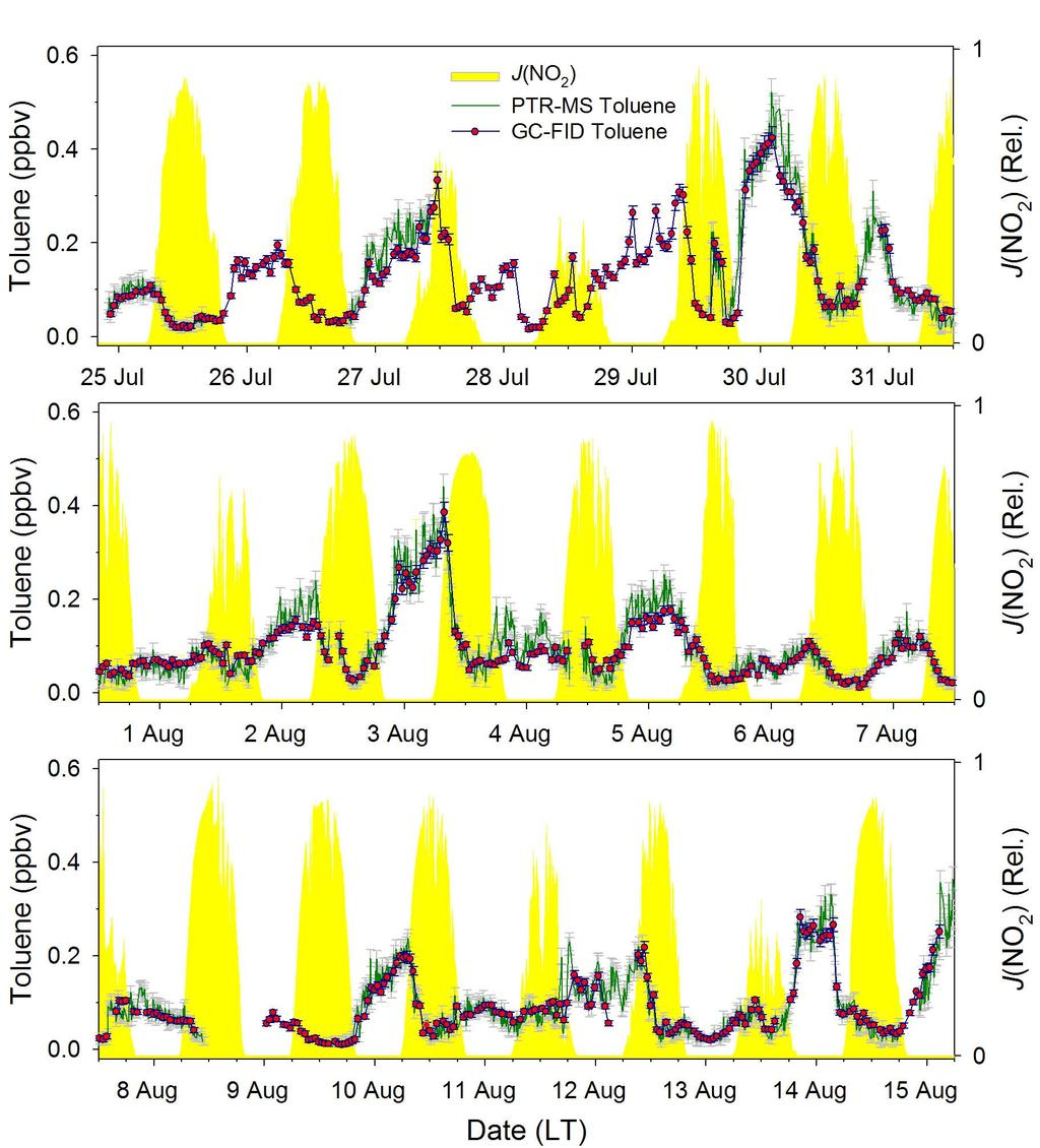 970 J. L. Ambrose et al.: A comparison of GC-FID and PTR-MS toluene measurements in ambient air Fig. 6.