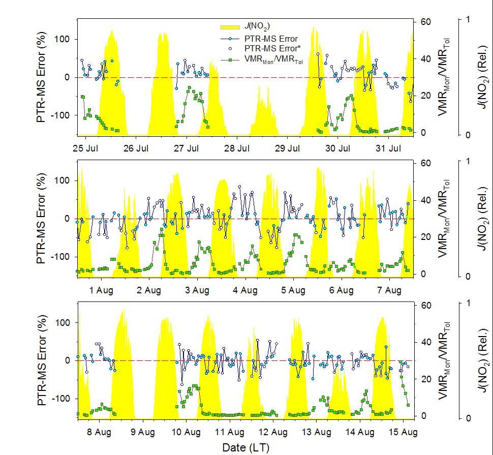 974 J. L. Ambrose et al.: A comparison of GC-FID and PTR-MS toluene measurements in ambient air Fig. 8.