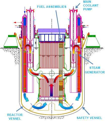 latter, is collected in a volume (hot collector) to be distributed to eight parallel pipes and delivered to as many SGs.