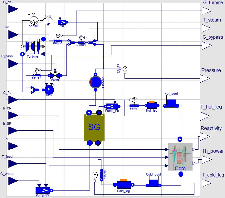 Input variable G_att kv Bypass G_Pb h_cr h_sr S T_feed G_water Output variable G_turbine T_steam G_bypass Pressure T_hot_leg Reactivity Th_power T_cold_leg Definition Attemperator mass flow rate