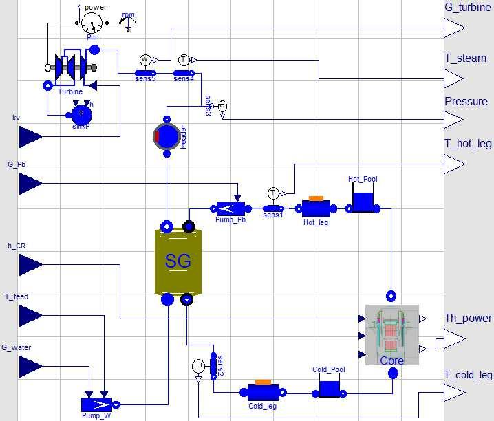 Figure 4.3. ALFRED reactor model configuration. In particular, the primary circuit lead mass flow rate is either considered as a control variable or as a system parameter.