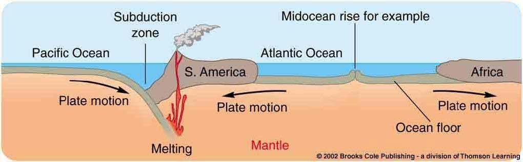 Plate Tectonics Crustal plates move with respect to each other.