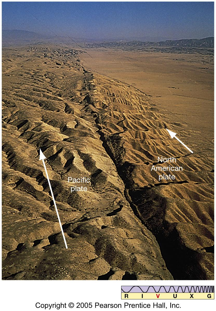 Plate Tectonics Plates can also slide along each other,
