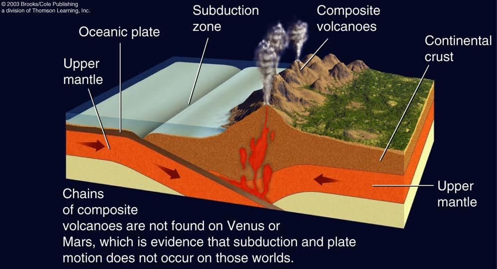 Volcanism on Earth Volcanism on Earth is