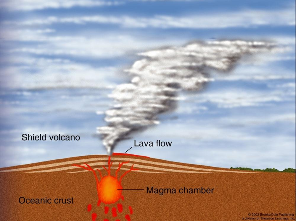 Shield Volcanoes Found above hot spots: Fluid magma chamber, from which lava erupts