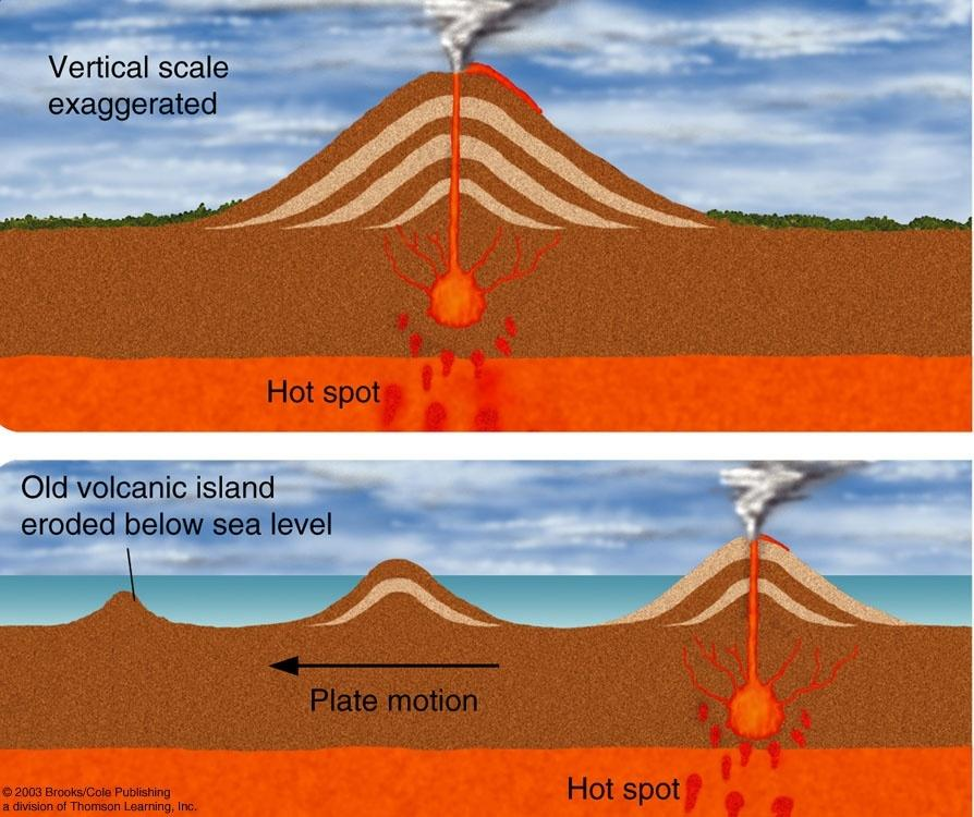 Shield Volcanoes Tectonic plates