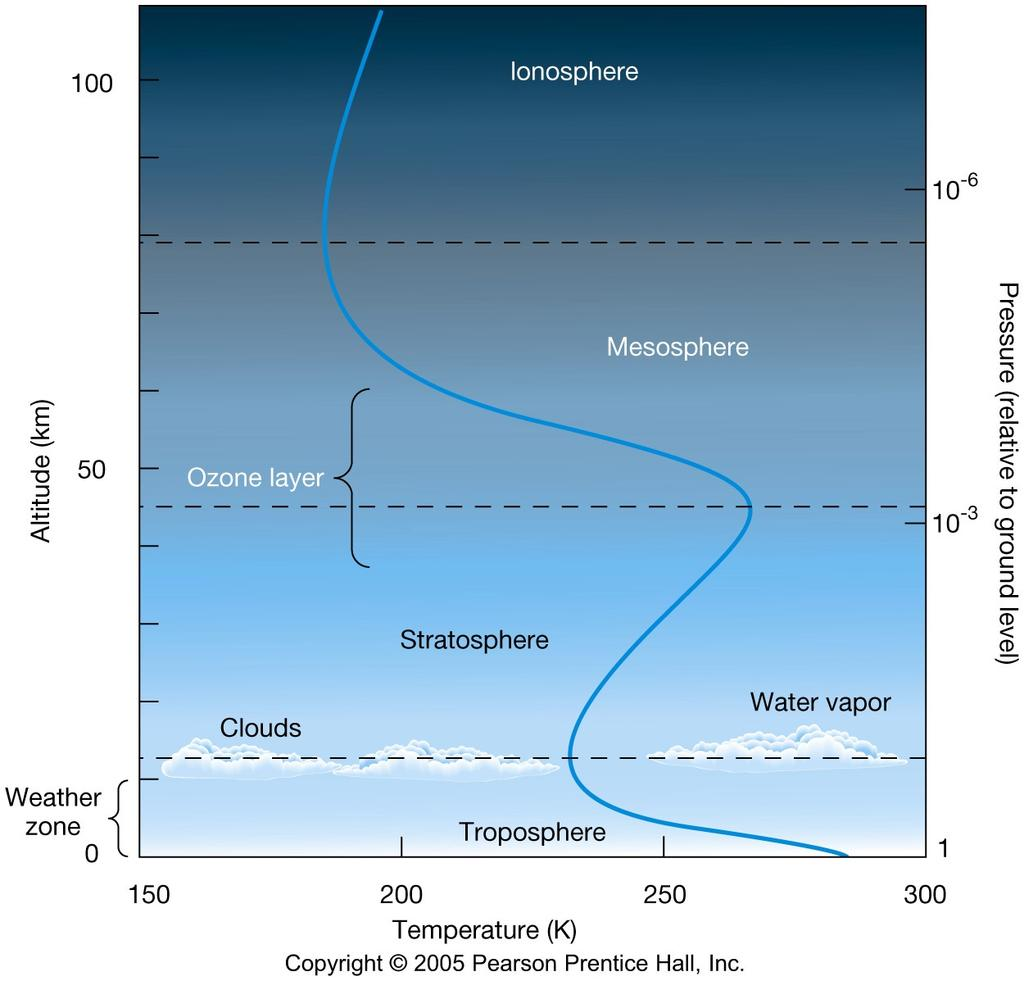 The blue curve shows the temperature at each altitude The troposphere