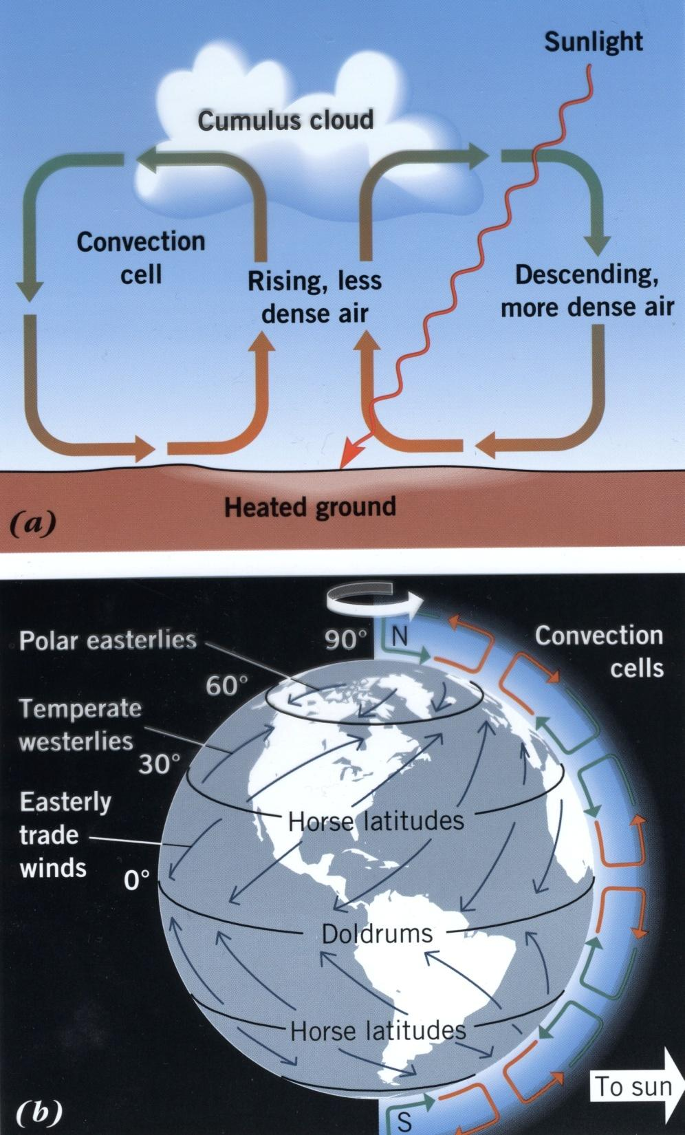 Earth s Atmosphere Convection depends on the warming of the ground by the Sun Earth s rotation causes a Coriolis