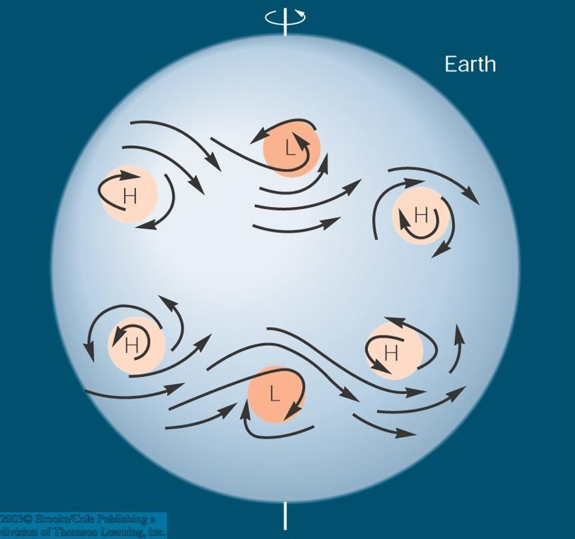The Earth s Coriolis force also causes surface winds to rotate clockwise around high pressure and counterclockwise around low