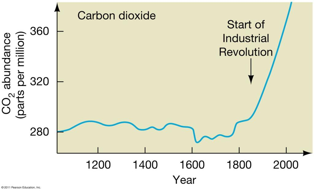 The Greenhouse Effect and Global Warming One result of modern society has been to increase CO 2 levels in the atmosphere.