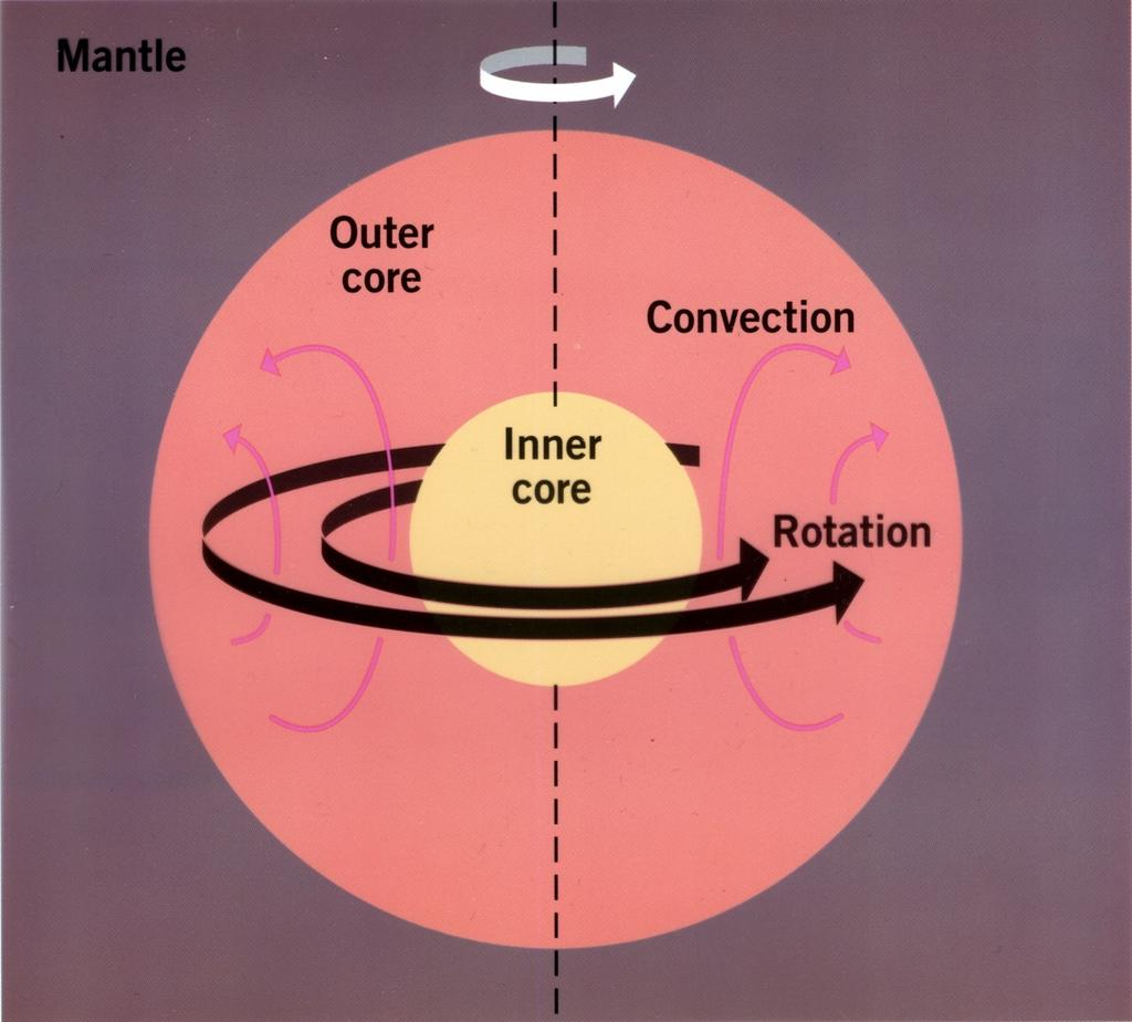 Magnetohydrodynamic Model of Planetary Magnetic Fields Three