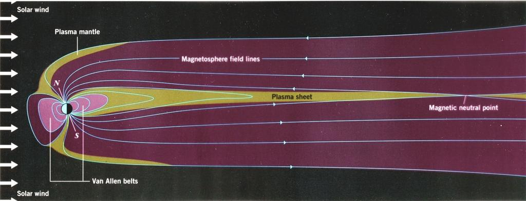 Earth s Magnetosphere The magnetosphere is a magnetic field region around the Earth where charged particles from the