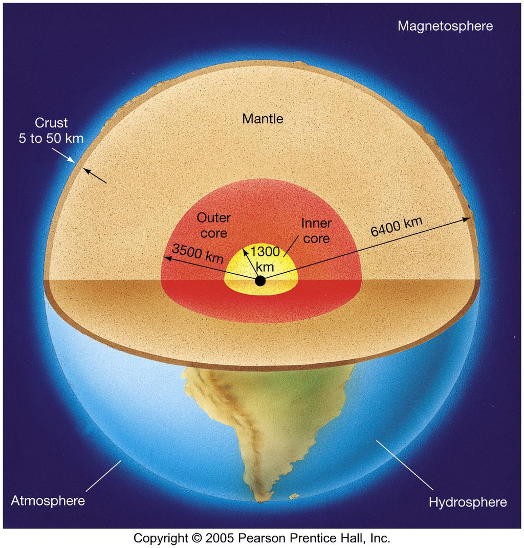 Overall Structure of the Earth Atmosphere Hydrosphere (oceans) Thin,