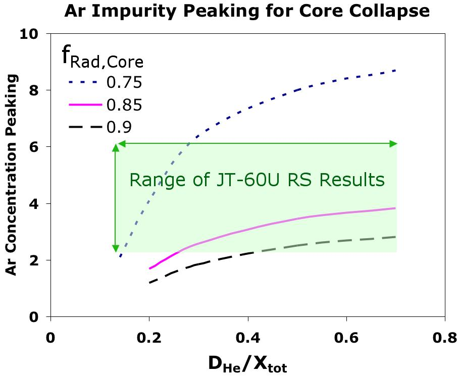FIG. 9: Maximum tolerable impurity density (Ar) peaking verses helium diffusivity. f Rad,Core 85%, most of the existing experiments lie in the range of radiation collapse.