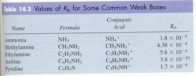 Write the K a expression for acetic acid using Bronsted-Lowry. (Note: Water is a pure liquid and is thus, left out of the equilibrium expression.