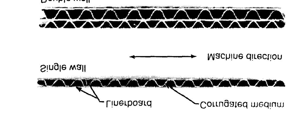 Thomas J. Urbanik 1 Machine Direction Strength Theory of Corrugated Fiberboard REFERENCE: Urbanik.T.J., Machine Direction Strength Theory of Corrugated Fiberboard, Journal of Composites Technology & Research, JCTRER, Vol.