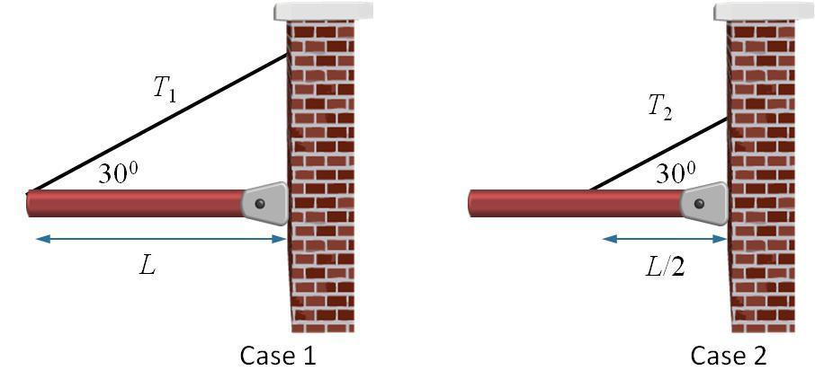 CheckPoint In which of the static cases shown below is the tension in the supporting wire bigger? In both cases the red strut has the same mass and length.