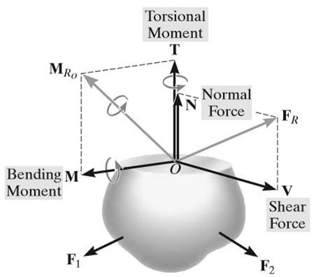 Internal Resultant Loadings statics is primarily used to determine the resultant loadings that act within a body using the method of sections. Normal force, N.