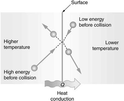Example of conduction: a) When one end of a solid is placed near a heat source, electrons and adjacent molecules gain kinetic energy and