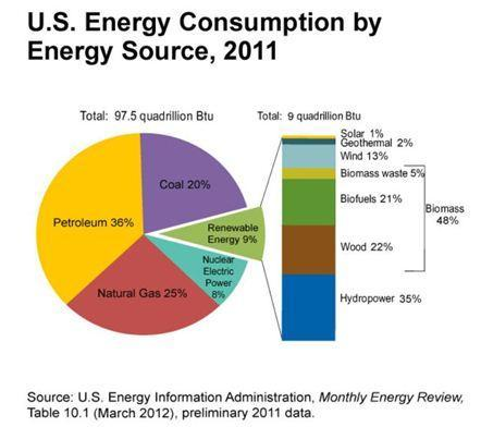 Advantages: Disadvantages: Hw much ttal energy used in the U.S. came frm fssil fuels?