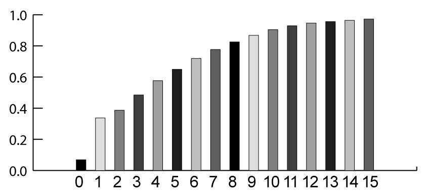 Matching Percentiles So, to create an image, K, from image I such that K has nearly the same CDF as image J do the following: If I(r,c) = g I then let K(r,c) = g J where g J is such that P I (g I ) >