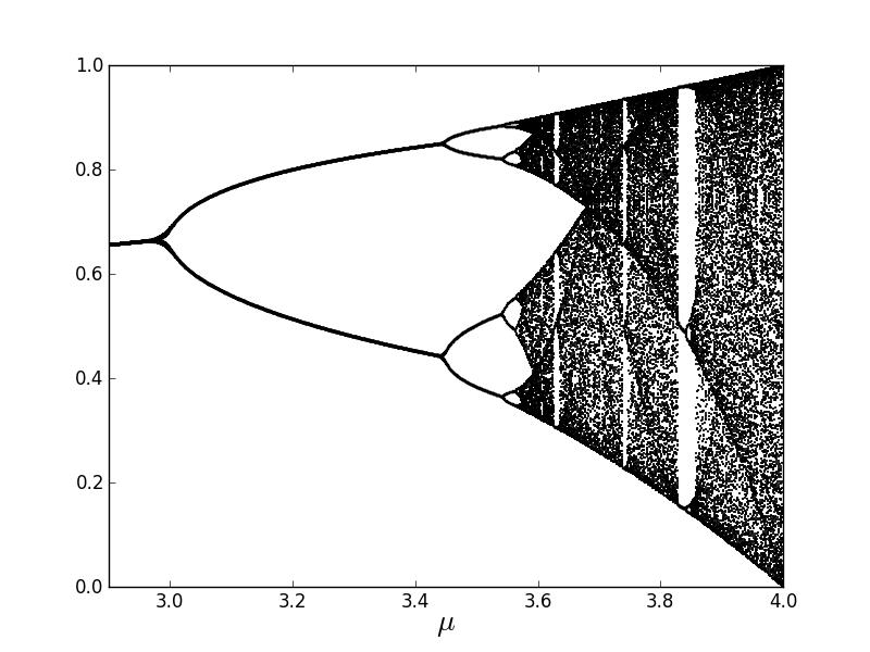 Figure 15: For different values of r, the 100-200th iterations of the logistic map, f(x) = rx(1 x), are plotted