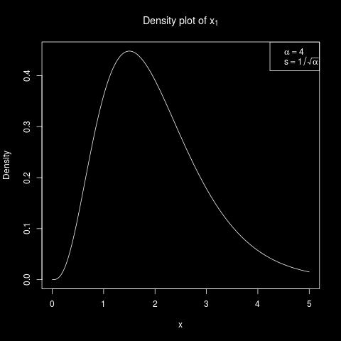 4.3. SIMULATION STUDIES IN PRACTICE 51 Figure 4.1: Density plot of x 1 which is sampled from the Gamma distribution with shape parameter α = 4, and scale parameter s = 1/ α.