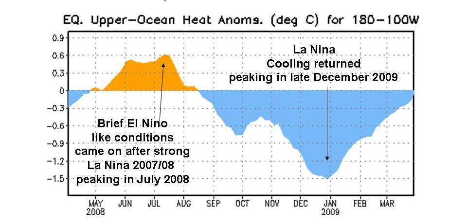 ocean heat content in the tropical eastern half of the Pacific.
