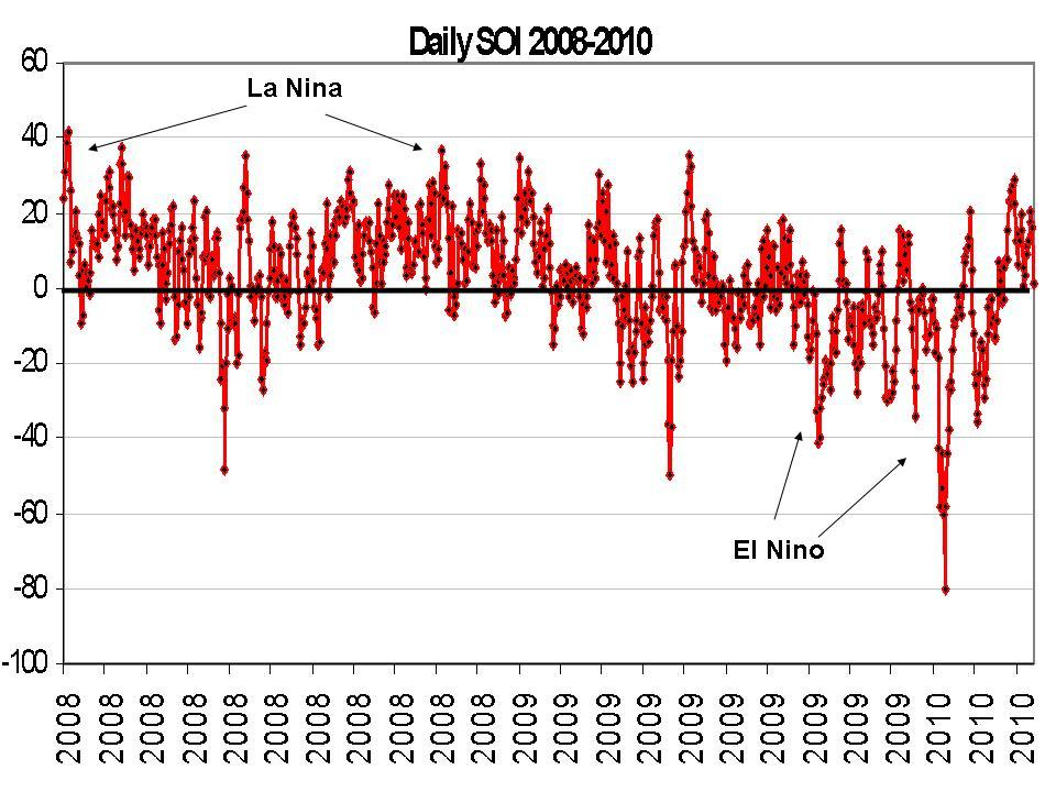 The Southern Oscillation Index which was in positive La Nina territory in 2007/08 and 2008/09 dropped into negative El Nino territory reaching an