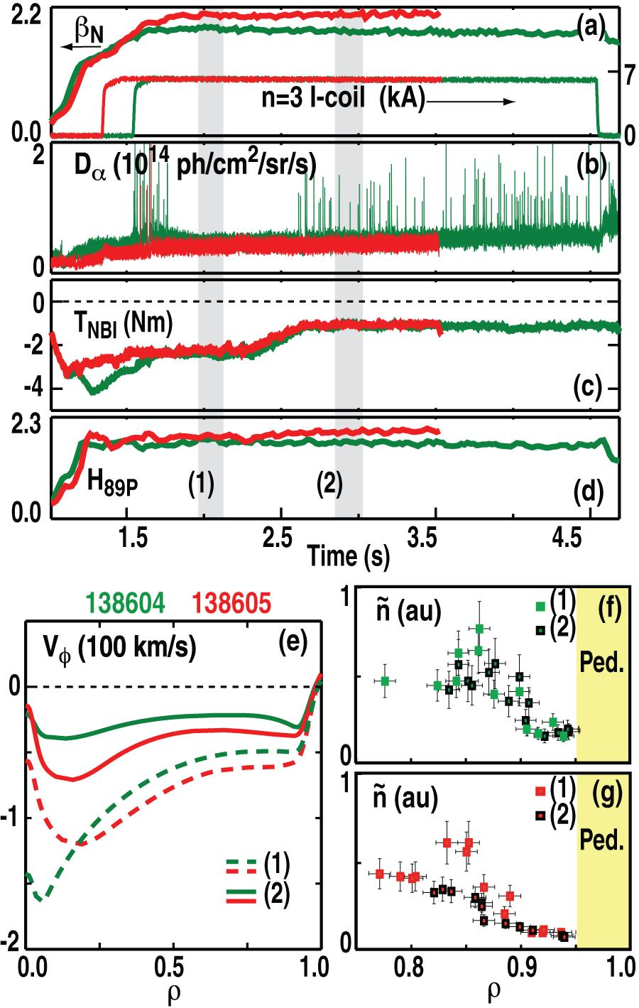 A.M. Garofalo et al. torque is required to maintain QH-mode at higher β N. This behavior is documented in Fig. 4.