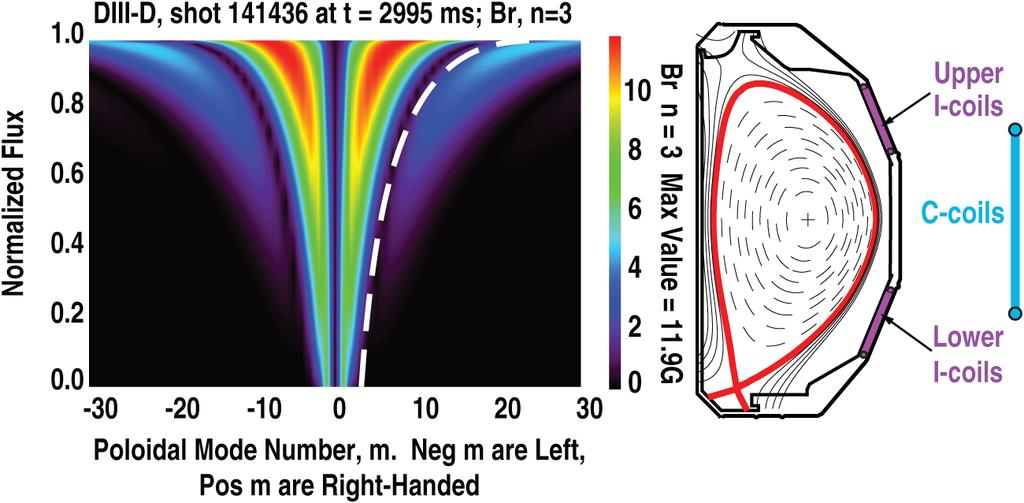 2. NRMF-ASSISTED QH-MODE Non-axisymmetric, mostly nonresonant magnetic fields (NRMFs) of toroidal mode number n = 3 can be applied to DIII-D plasmas using the I-coil (see Fig.