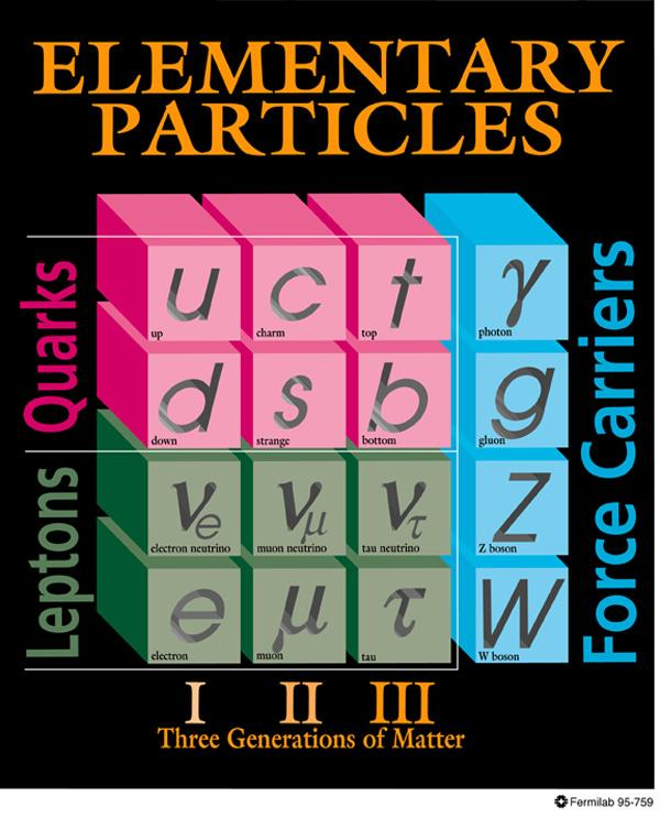 Summary The Standard Model accounts all the elementary particles known today.