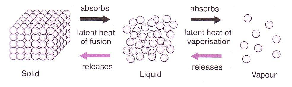4.3 4 UNDERSTANDING SPECIFIC LATENT HEAT Definition of Latent Heat 1. Latent Heat is the total energy or released when a substance changes its state completely at a temperature. 2.