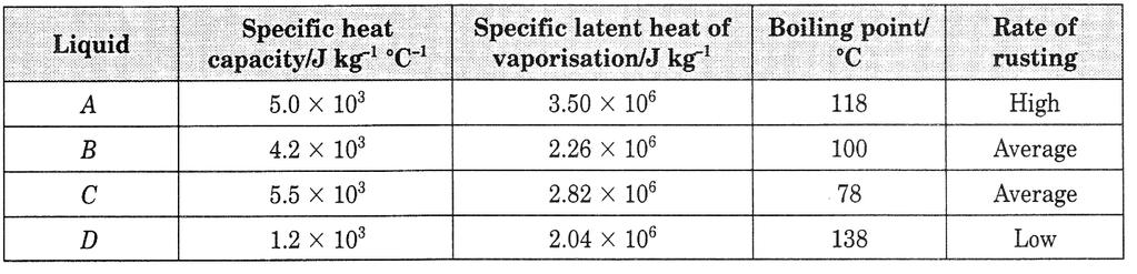 A. To find the mass of ice melted due to the heat absorbed from the surroundings B. To find the mass of water formed by condensation from the vapour in the air C.