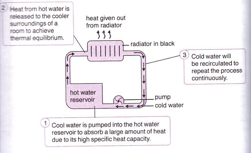 2. Heat from hot water is released to the cooler surroundings of a room to achieve 3.