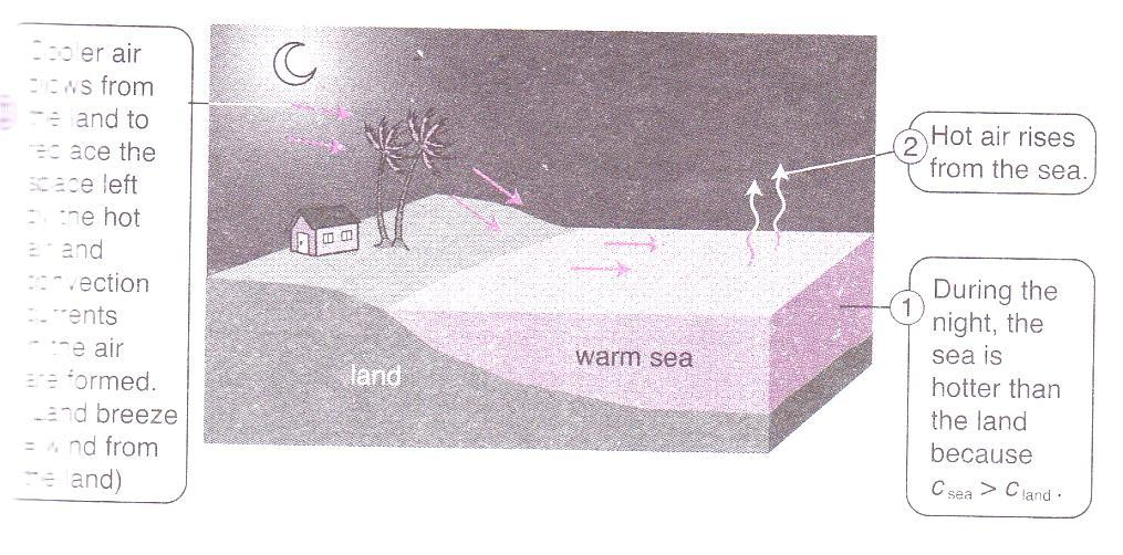 Cool water is pumped into the hot engine Sea Breeze (wind from the sea) 2. Hot air rises up from the land 1.
