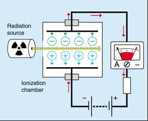 Ionization chamber: Measures charge directly produced by the incident particle.