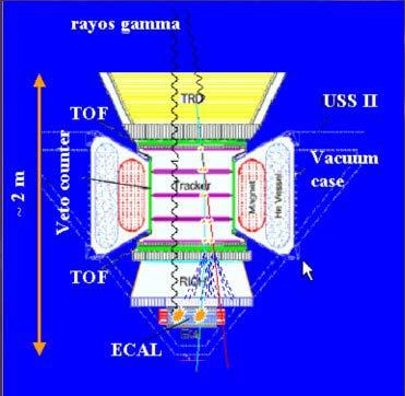 3. GAMMA RAY DETECTION WITH AMS Charged CR are the primary goal of the AMS experiment.