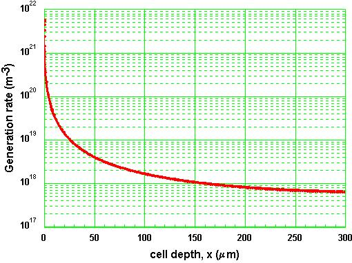 Generation Rate The generation as a function of cell depth for a standard solar spectrum (AM 1.5) incident on a piece of silicon is shown below.